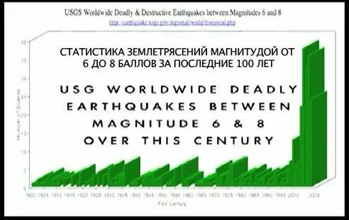 статистика землетрясений за 100 лет